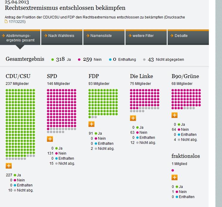 Angebot des Deutschen Budestags zur beobachtung namentlicher Abstimmungen