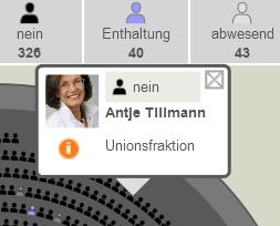 Abstimmungsverhalten einer Abgeordneten im Bundestag