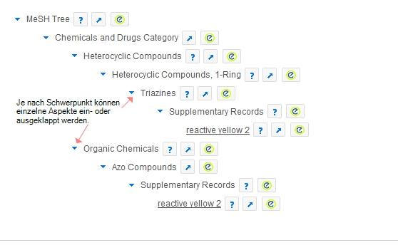 MeSh-Tree bei eienr PubChem-Ergebnisseite