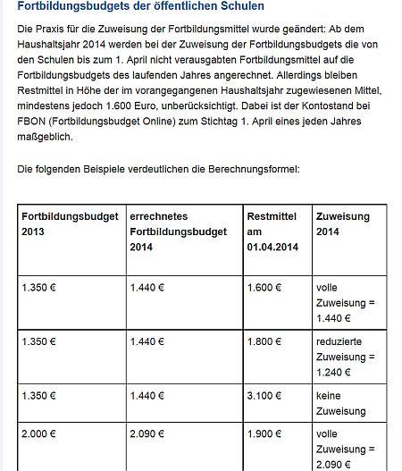 Leherfortbildung Budget externe Referenten