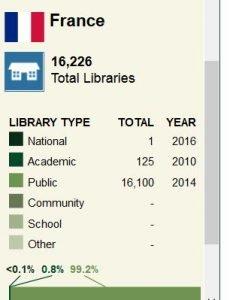 Ergebis der Weltkarte für Bibliotheken für Frankreich