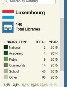 Ergebnis der Weltkarte für Bibliotheken für Luxemburg