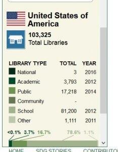 Ergebnis der Weltkarte für Bibliotheken für die USA