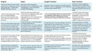 Übersetzungshilfen Fehlübersetzungen aus Abstracts Tabelle