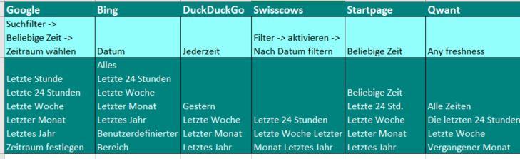 Tabelle mit den Bezeichnungen für Zeitfilter bei 6 verschiedenen Suchmaschinen für aktuelle Informationen