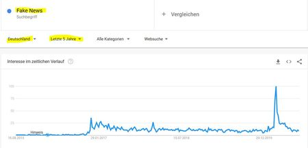 Screenshot Google trends zu Fake News - erste Grafik