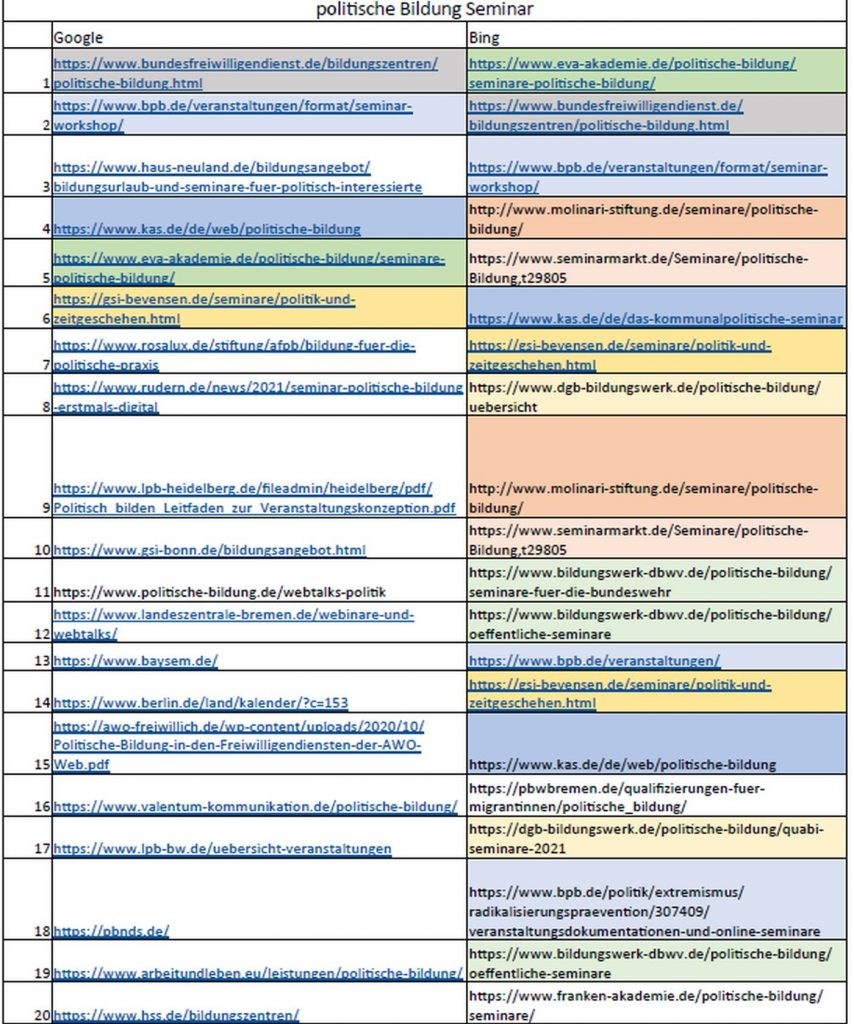 Tabelle mit URL, teils farbig markiert, um Sites zu kennzeichnene, die mehrfach vorkommen