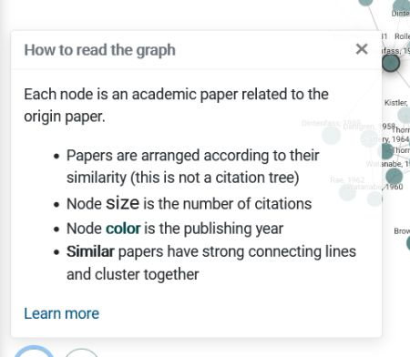 Screenshot der Anleitung auf Englisch mit folgendem Text: How to read the graph  Each node is an academic paper related to the origin paper.      Papers are arranged according to their similarity (this is not a citation tree)     Node size is the number of citations     Node color is the publishing year     Similar papers have strong connecting lines and cluster together   Learn more